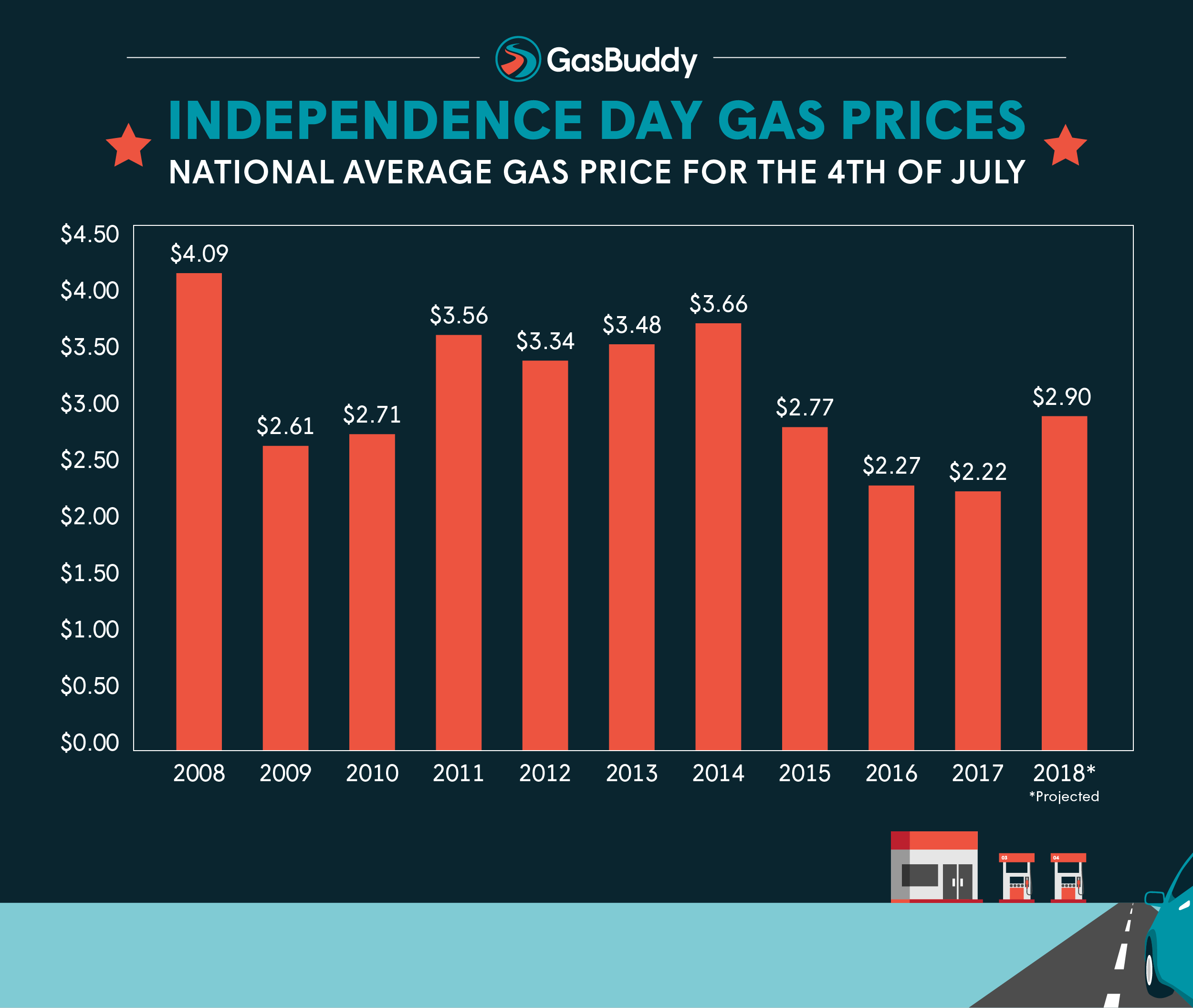 July 4 Gas Prices Highest in Four Years