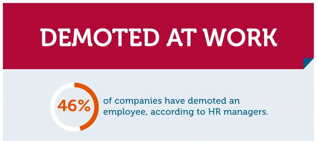 HR Managers Say Companies Do Demote