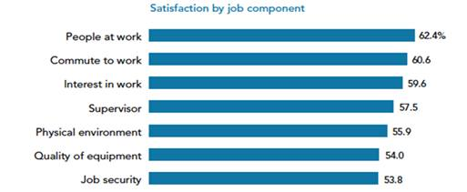Only Half of U.S. Employees Satisfied with Job