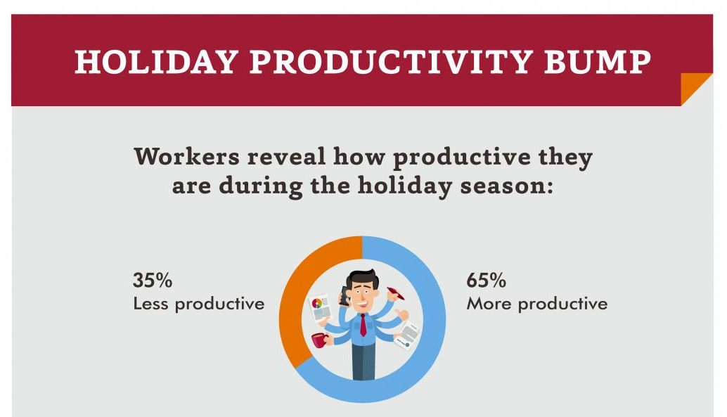 Are Workers More Productive During the Holidays?