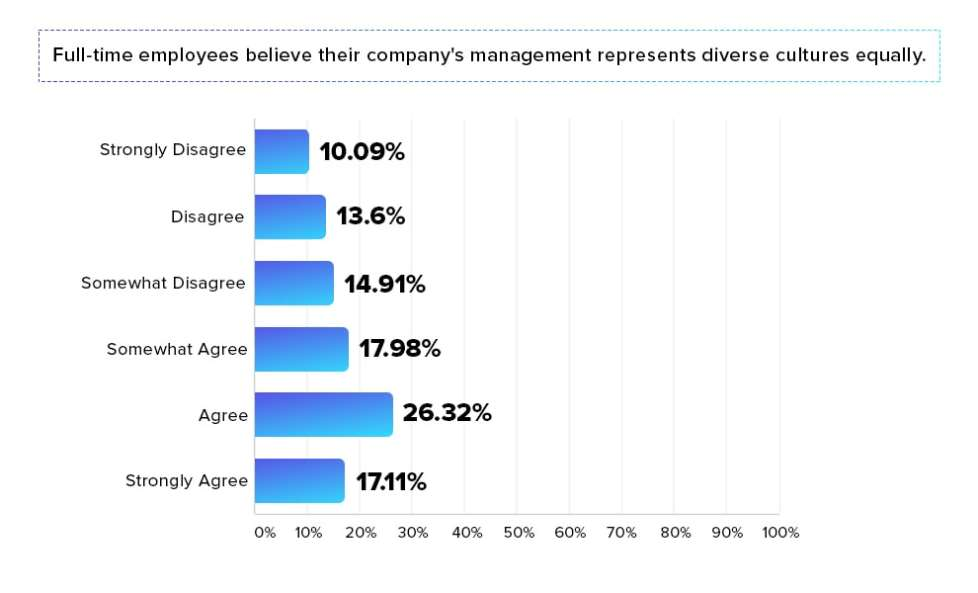 Survey Links Leadership Diversity to Performance