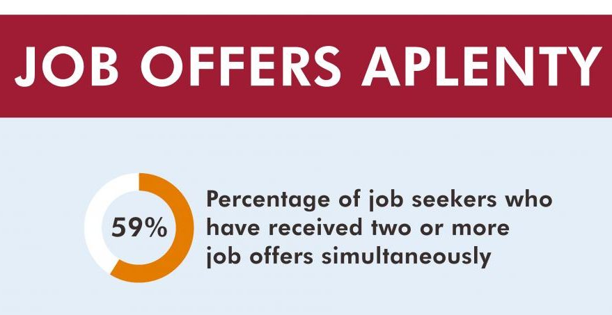 Survey: Job Seekers Receive Multiple Offers