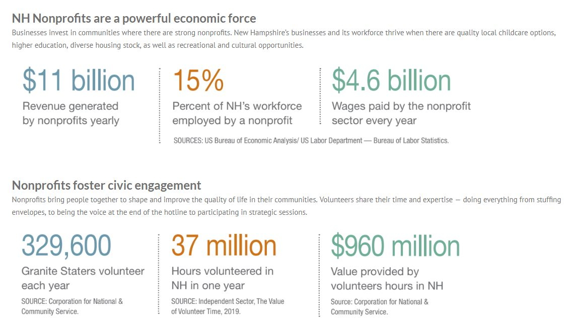 Report: Economic Effect of NH Nonprofits