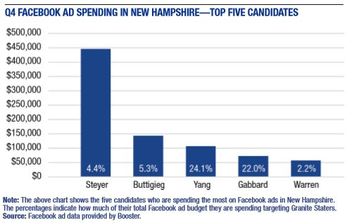 Candidates Not Spending Much on Facebook Ads