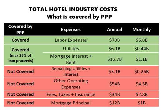 Hotels to Need More Help