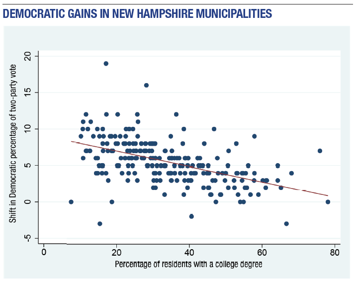 Dem Gains in NH Midterms
