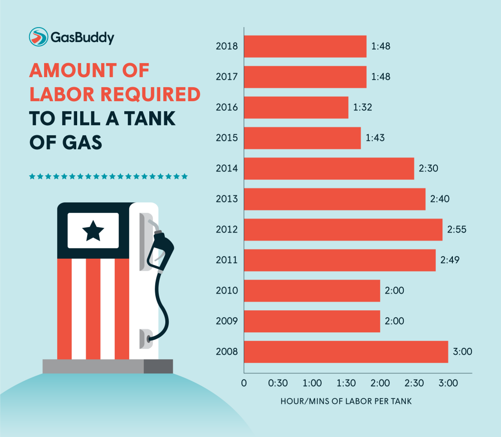Business Nh Magazine Labor Day Wrapped Up Highest Gas Prices Since 2014
