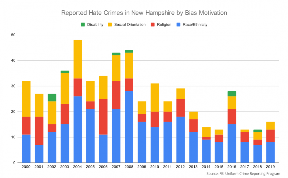 bar chart of hate crimes reported in NH