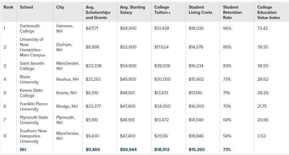 Best Value Colleges