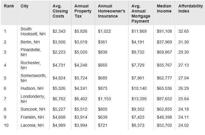 Affordable NH Towns